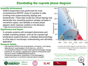 "Vishik highlight for DOE ""elucidating the cuprate phase diagram"""