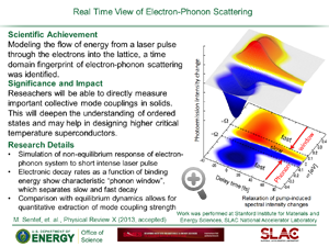 "Highlight entitled ""Real Time View of Electron-Phonon Scattering"" from paper in PRX by Devereaux lab"