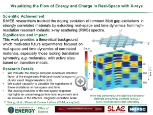 "DOE Highlight ""Visualizing the Flow of Energy and Charge in Real-Space with X-rays"" from paper in PRL from Devereaux lab"