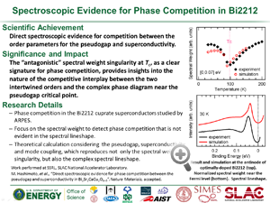 "Highlight entitled ""Spectroscopic Evidence for Phase Competition in Bi2212"" from a paper in NatureMaterials by M Hashimoto"
