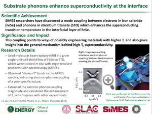 """highlight """"substrate phonons enhance superconductivity at the interface"""" of paper in Nature of paper in Nature """"of paper in Nature, first author JJ Lee."""