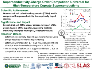 """Highlight titled """"Superconductivity-Charge Order Competition Universal for High-Temperature Cuprate Superconductivity"""