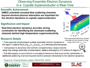 """Highlight from paper titled """"Observing ensemble electron dynamics in a  cuprate superconductor in real-time""""  from Z-X Shen's group"""