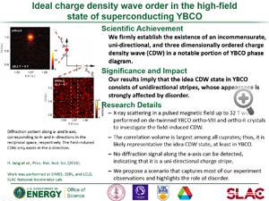 "Highlight entitled ""Ideal charge density wave order in the high-field state of superconducting YBCO"" from paper in Proceedings of the National Academy of Sciences from Jun-Sik Lee's group and others."