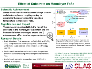 "Highlight entitled ""Effect of substrate on monolayer FeSe"" from papers in Nature Communications and Physical Review Letters from Z-X Shen's group"