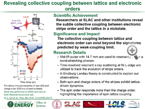"Highlight from paper in Physical Review B entitled ""Revealing collective coupling between lattice and electronic orders"" from Wei-Sheng Lee group."