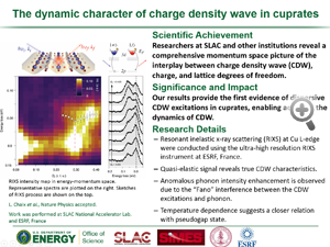 "Highlight entitled ""The dynamic character of charge density wave in cuprates "" from paper in Nature Physics from the Wei-Sheng Lee group"