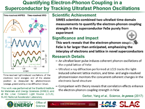 "Highlight entitled ""Quantifying Electron-Phonon Coupling in a Superconductor by Tracking Ultrafast Phonon Oscillations"" from paper in Science from the Zhi-Xun Shen group"