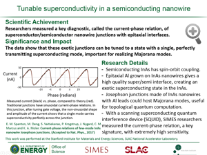 "Highlight entitled ""Tunable superconductivity in a semiconducting nanowire"" from paper in Nature Physics by Kathryn Moler and her group"