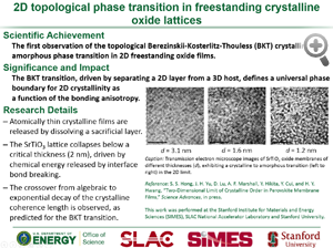 "Highlight entitled ""2D topological phase transition in freestanding crystalline oxide lattices"" from a paper in Science Advances from Harold Y. Hwang and his group"