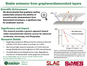 "Highlight entitled ""Stable emission from graphene/diamondoid layers"" from a paper in Nano Letters by Nicholas Melosh and group"