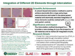 """Highlight entitled """"Integration of Different 2D Elements through Intercalation"""" from paper in Nature Nanotechnology from Yi Cui and his group"""