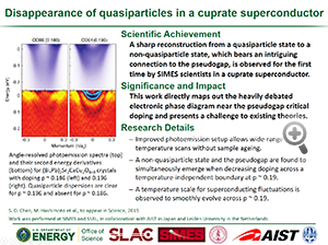 "Highlight entitled ""Disappearance of quasiparticles in a cuprate superconductor"" from a paper in Science from Prof. T. Devereaux's group"