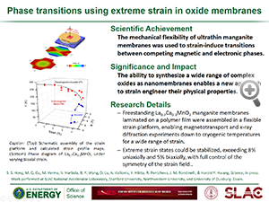 "Highlight entitled ""Phase transitions using extreme strain in oxide membranes"" from a paper in Science from Professor Harold Hwang and his group"