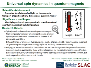 "Hightlight entitled ""Universal spin dynamics in quantum magnets"" from paper in Physical Reveiw B from Professor Joel Moore"