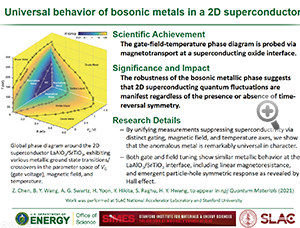 "Highlight entitled ""Universal behavior of bosonic metals in a 2D superconductor"" from paper in npj Quantum Materials from Professor Harold Hwang and his group"